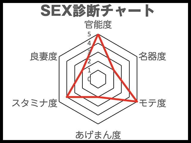小松菜奈 SEX診断チャート