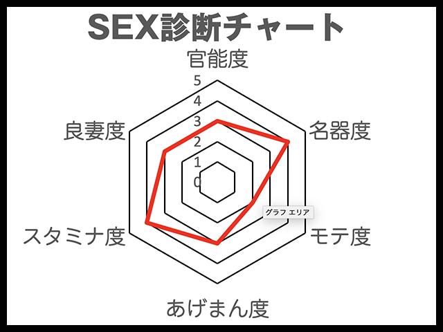 加弥乃 SEX診断チャート