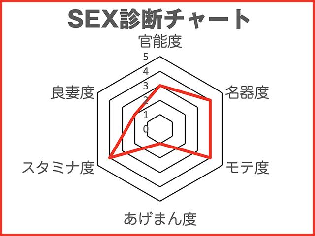 """噂の美女『劉飛昶の淫相学""""新""""SEX診断』~女優・のん"""