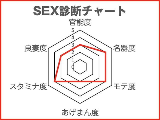 """劉飛昶の淫相学""""新""""SEX診断"""