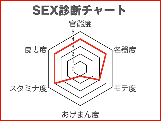 """劉飛昶の淫相学""""新""""SEX診断~女優・小西桜子"""