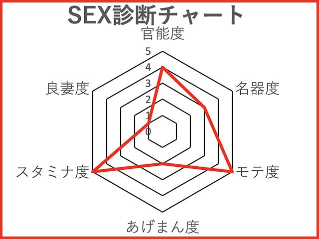 """『劉飛昶の淫相学""""新""""SEX診断』~女優・趣里"""